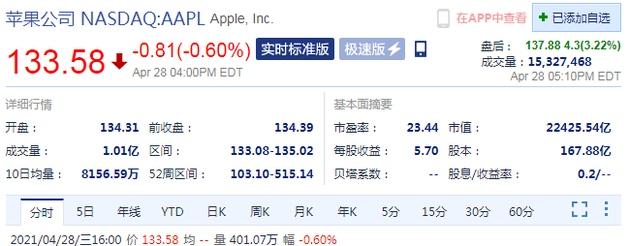 苹果第二财季业绩超预期盘后股价涨超3%