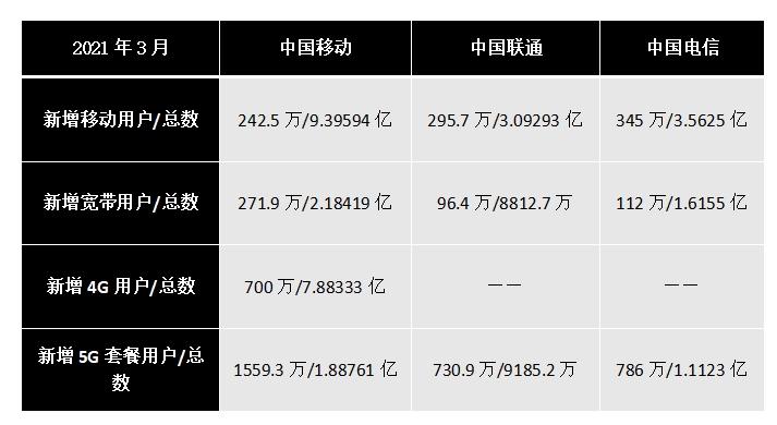 三大运营商Q1成绩单运营商5G套餐用户近4亿