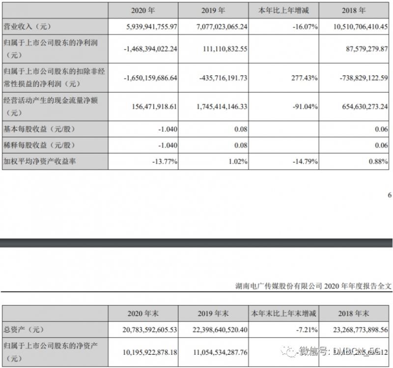 电广传媒去年亏损近15亿湖南有线转股前仍处于大幅度亏损状态